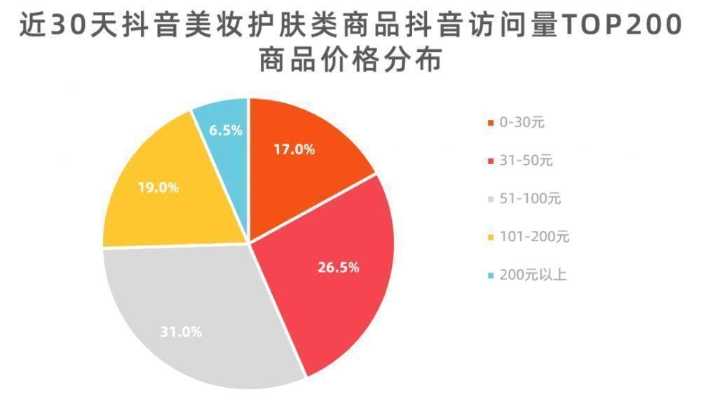 除了李佳琦的OMG,抖音美妆商品还有哪些带货套路?-第3张图片-周小辉<a href='http://www.zhouxiaohui.cn/duanshipin/'>短视频</a>培训博客