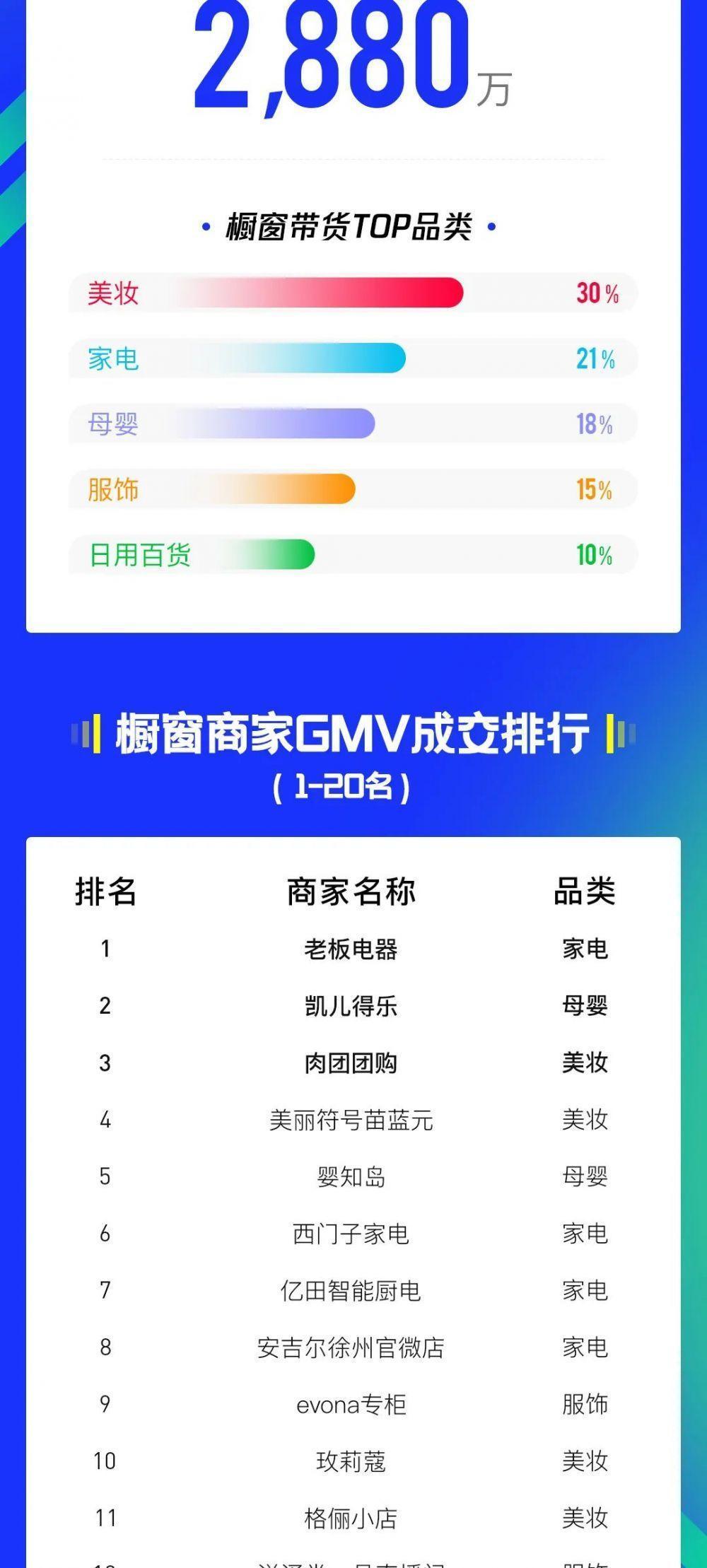 小品牌大力量!<a href='http://www.zhouxiaohui.cn'>腾讯直播</a>橱窗争霸赛战报来了!-第2张图片-周小辉博客