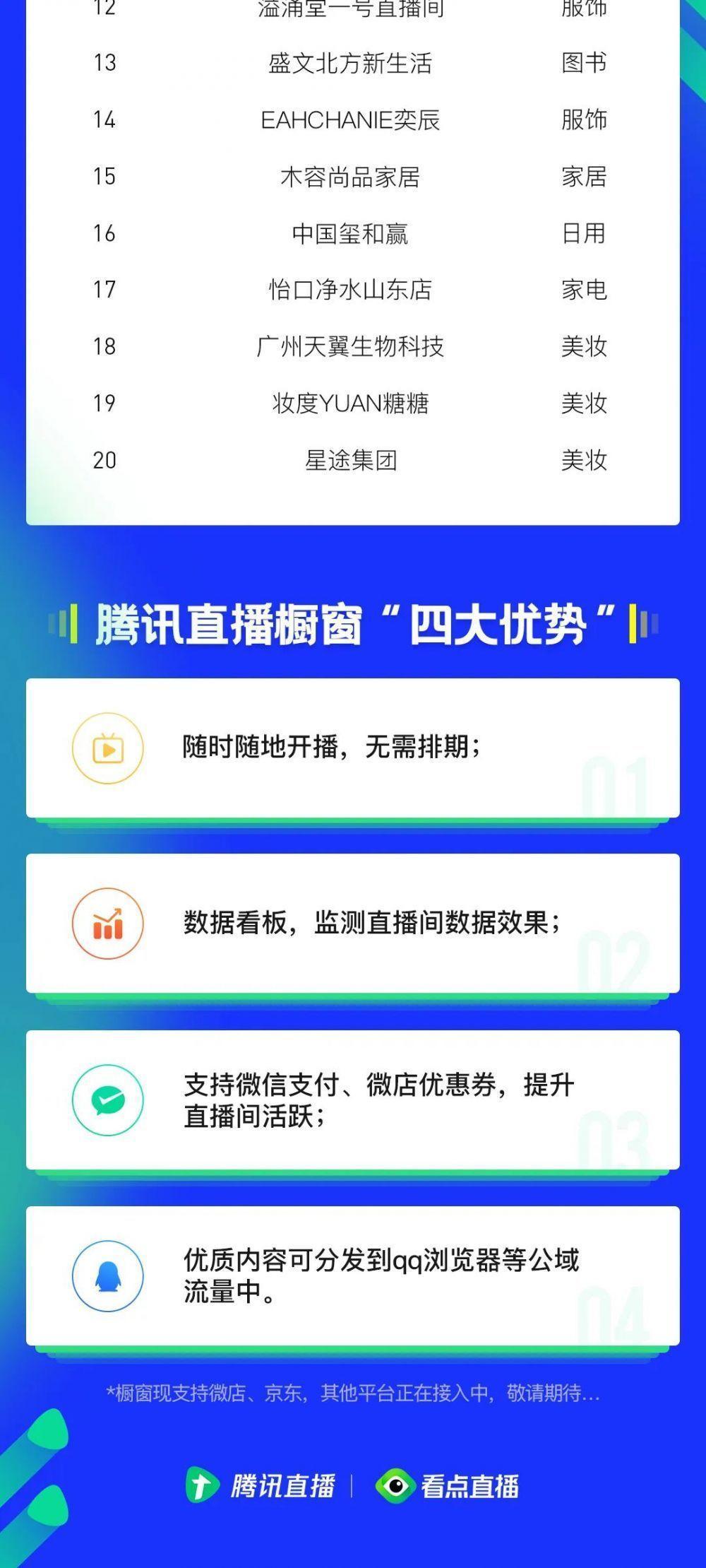 小品牌大力量!<a href='http://www.zhouxiaohui.cn'>腾讯直播</a>橱窗争霸赛战报来了!-第3张图片-周小辉博客