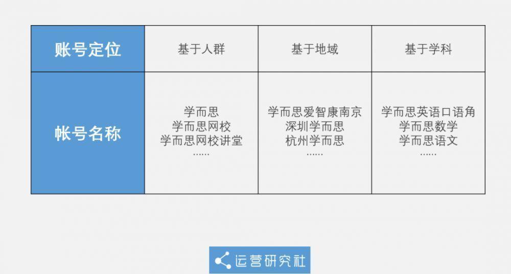 """""""狂薅""""抖音1000万+粉丝,这些教育号的「卖课」路子有多野?-第2张图片-周小辉<a href='http://www.zhouxiaohui.cn/duanshipin/'>短视频</a>培训博客"""