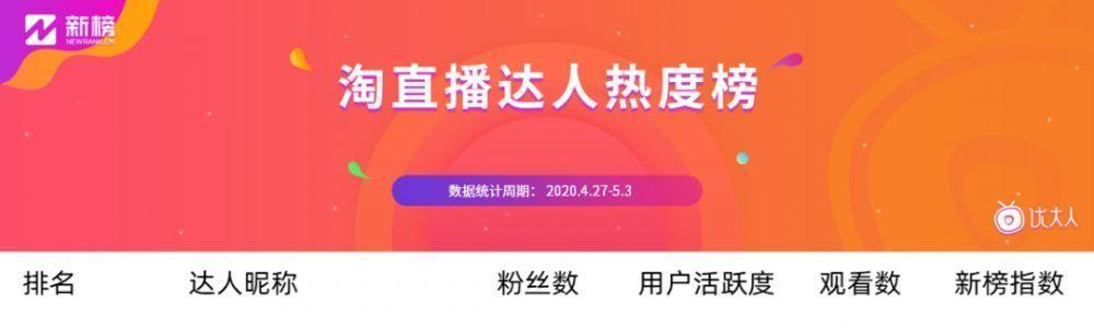 一周11.2万名淘宝主播开播,李子柒旗舰店合作803位|淘宝直播影响力榜