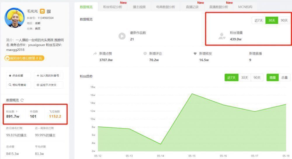 """1个月涨粉439w,那些一人分饰多角的""""百变大咖"""",为何让人欲罢不能?-第1张图片-周小辉<a href='http://www.zhouxiaohui.cn/duanshipin/'>短视频</a>培训博客"""