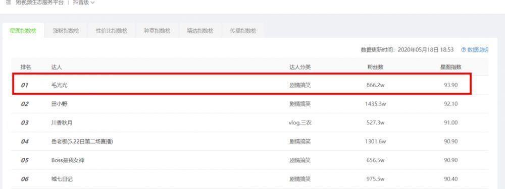 """1个月涨粉439w,那些一人分饰多角的""""百变大咖"""",为何让人欲罢不能?-第12张图片-周小辉<a href='http://www.zhouxiaohui.cn/duanshipin/'>短视频</a>培训博客"""