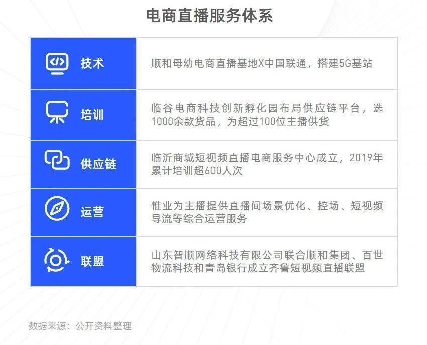 拆解临沂,一座三线城市如何成为<a href='https://www.zhouxiaohui.cn/duanshipin/'>电商直播</a>之城?| 新榜<a href='https://www.zhouxiaohui.cn/duanshipin/'>电商直播</a>系列报告(二)-第5张图片-周小辉博客