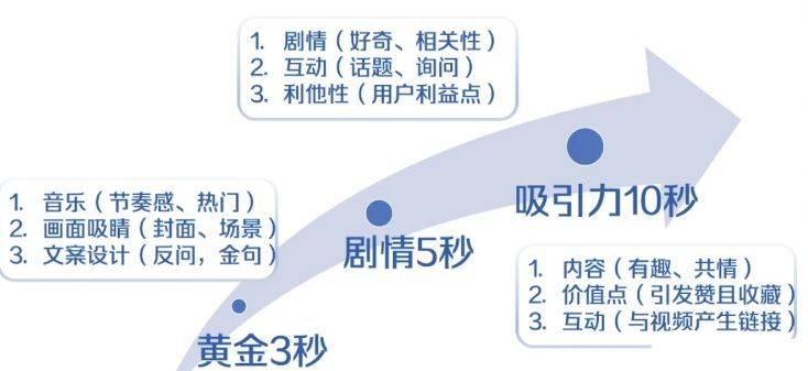实操干货 | 转评赞少得可怜?学会这3招,轻松打造爆款<a href='https://www.zhouxiaohui.cn/duanshipin/'>短视频</a>!-第2张图片-周小辉<a href='https://www.zhouxiaohui.cn/duanshipin/'>短视频</a>培训博客
