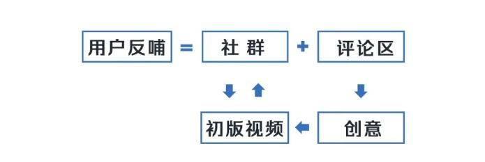 实操干货 | 转评赞少得可怜?学会这3招,轻松打造爆款<a href='https://www.zhouxiaohui.cn/duanshipin/'>短视频</a>!-第4张图片-周小辉<a href='https://www.zhouxiaohui.cn/duanshipin/'>短视频</a>培训博客