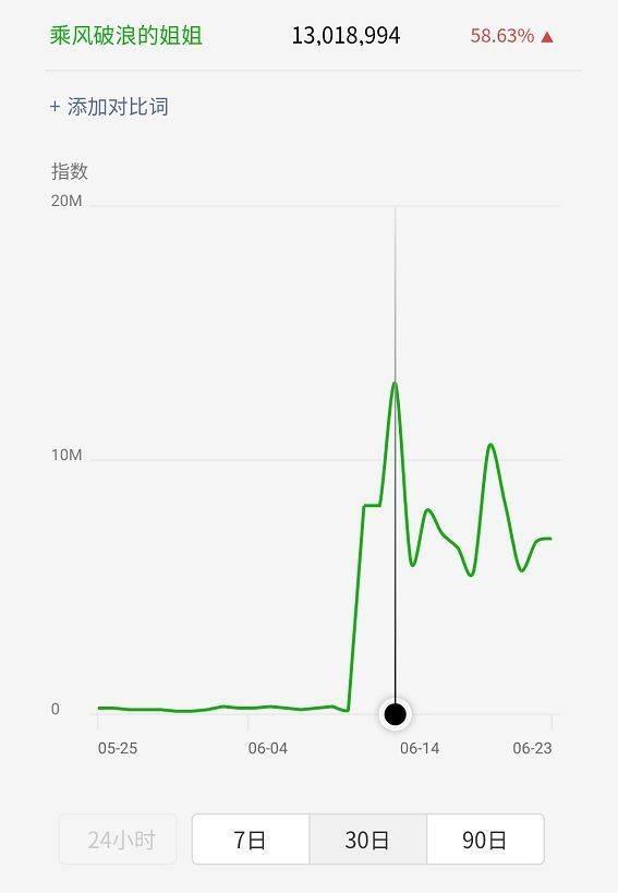 姐姐乘风破浪,妹妹焦虑爆哭,新媒体人写了上百篇10w+……-第7张图片-周小辉<a href='https://www.zhouxiaohui.cn/duanshipin/'>短视频</a>培训博客