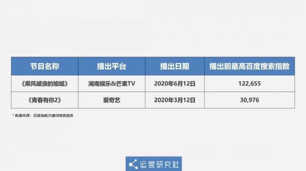 《乘风破浪的姐姐》凭啥能火?深扒爆红综艺的运营套路-第7张图片-周小辉<a href='https://www.zhouxiaohui.cn/duanshipin/'>短视频</a>培训博客