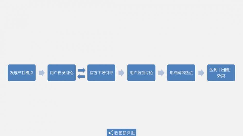 《乘风破浪的姐姐》凭啥能火?深扒爆红综艺的运营套路-第21张图片-周小辉<a href='https://www.zhouxiaohui.cn/duanshipin/'>短视频</a>培训博客