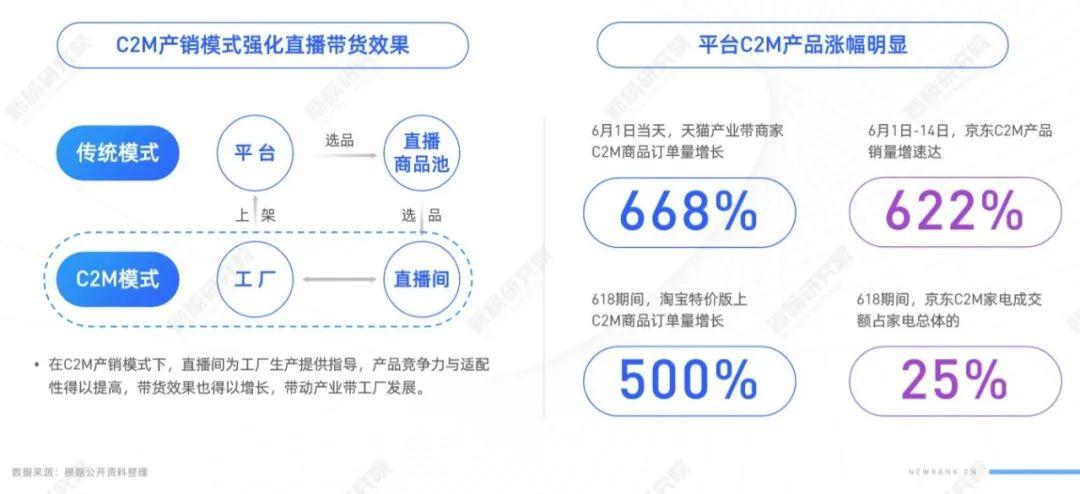 TOP5主播抢走19%流量,商家自播带货动辄过亿,<a href='https://www.zhouxiaohui.cn/duanshipin/'>电商直播</a>大洗牌将至?| 电商节直播研究报告-第4张图片-周小辉博客