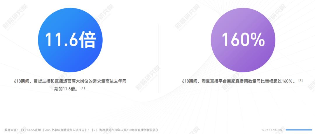 TOP5主播抢走19%流量,商家自播带货动辄过亿,<a href='https://www.zhouxiaohui.cn/duanshipin/'>电商直播</a>大洗牌将至?| 电商节直播研究报告-第5张图片-周小辉博客