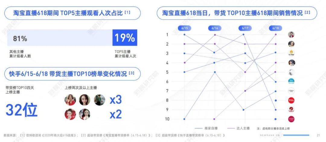 TOP5主播抢走19%流量,商家自播带货动辄过亿,<a href='https://www.zhouxiaohui.cn/duanshipin/'>电商直播</a>大洗牌将至?| 电商节直播研究报告-第6张图片-周小辉博客