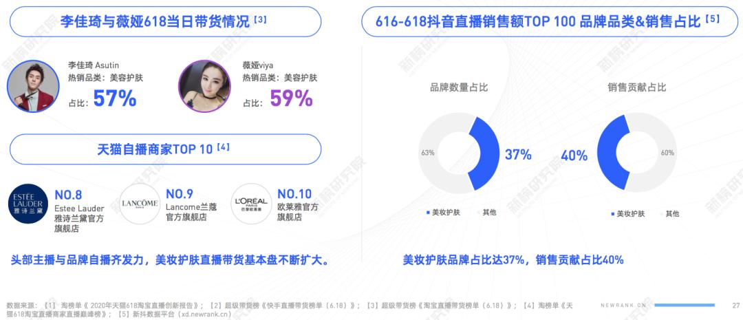 TOP5主播抢走19%流量,商家自播带货动辄过亿,<a href='https://www.zhouxiaohui.cn/duanshipin/'>电商直播</a>大洗牌将至?| 电商节直播研究报告-第7张图片-周小辉博客