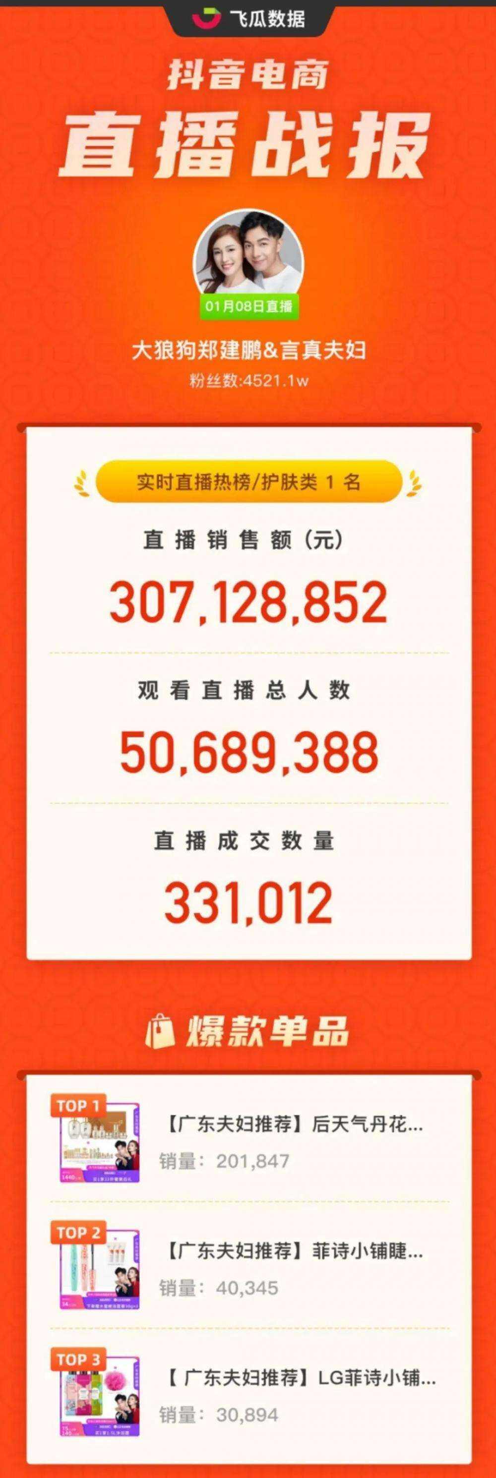 直播销售额破3亿!观看人数超5000万!2021第一个现象级爆单直播间来了!