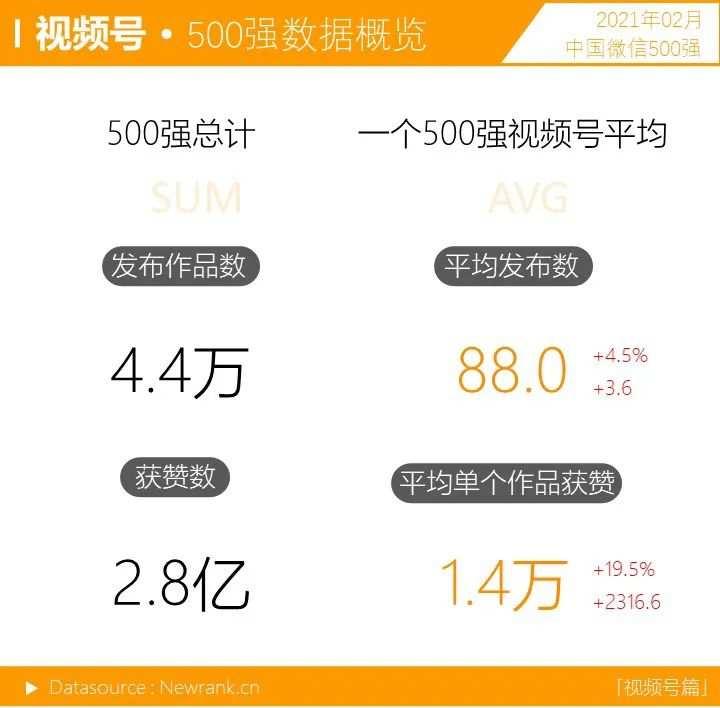<a href='https://www.zhouxiaohui.cn'><a href='https://www.zhouxiaohui.cn/duanshipin/'>视频号</a></a>获赞数暴涨!微信生态又有哪些变化? | 中国微信500强月报-第1张图片-周小辉博客