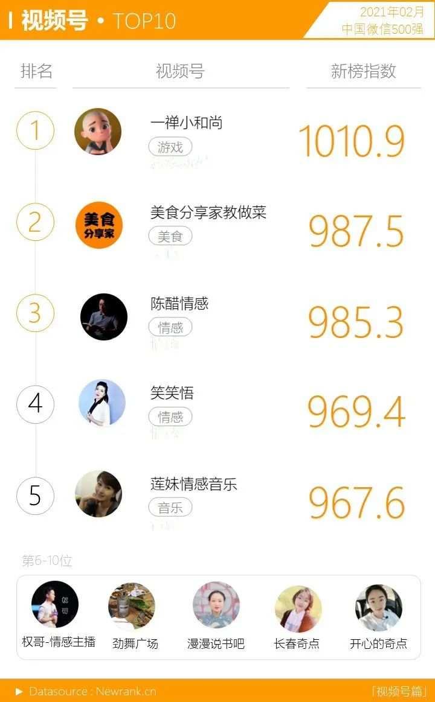 <a href='https://www.zhouxiaohui.cn'><a href='https://www.zhouxiaohui.cn/duanshipin/'>视频号</a></a>获赞数暴涨!微信生态又有哪些变化? | 中国微信500强月报-第2张图片-周小辉博客