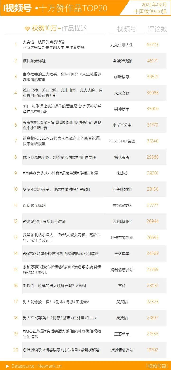 <a href='https://www.zhouxiaohui.cn'><a href='https://www.zhouxiaohui.cn/duanshipin/'>视频号</a></a>获赞数暴涨!微信生态又有哪些变化? | 中国微信500强月报-第7张图片-周小辉博客