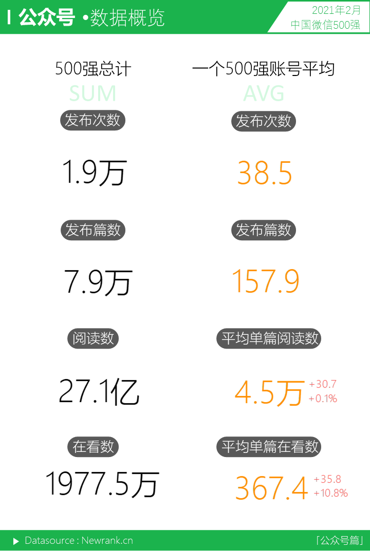 <a href='https://www.zhouxiaohui.cn'><a href='https://www.zhouxiaohui.cn/duanshipin/'>视频号</a></a>获赞数暴涨!微信生态又有哪些变化? | 中国微信500强月报-第8张图片-周小辉博客