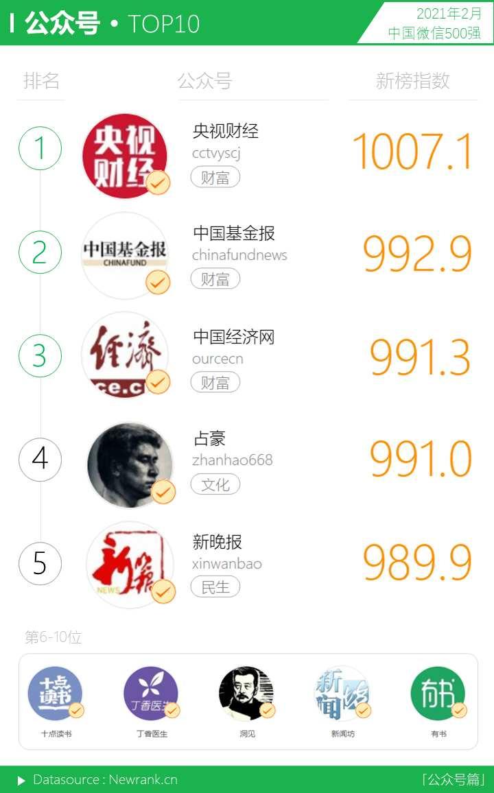 <a href='https://www.zhouxiaohui.cn'><a href='https://www.zhouxiaohui.cn/duanshipin/'>视频号</a></a>获赞数暴涨!微信生态又有哪些变化? | 中国微信500强月报-第9张图片-周小辉博客