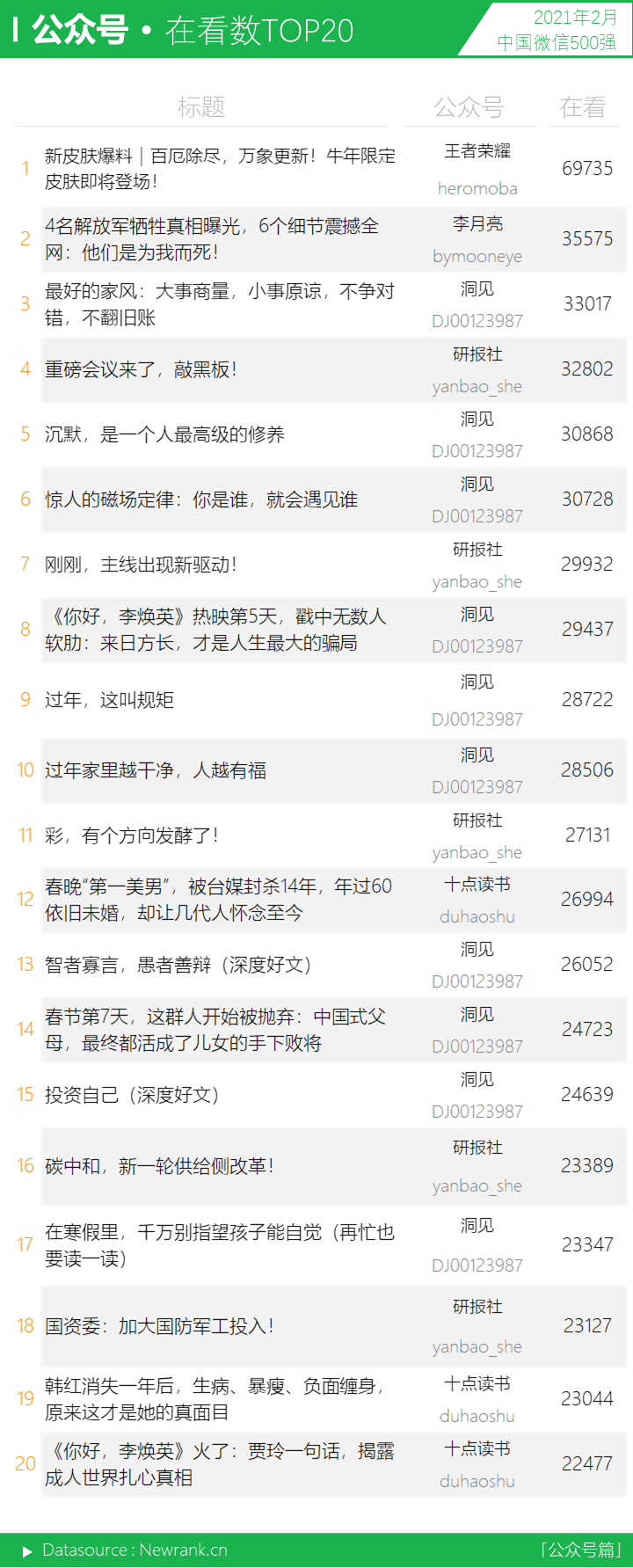 <a href='https://www.zhouxiaohui.cn'><a href='https://www.zhouxiaohui.cn/duanshipin/'>视频号</a></a>获赞数暴涨!微信生态又有哪些变化? | 中国微信500强月报-第15张图片-周小辉博客