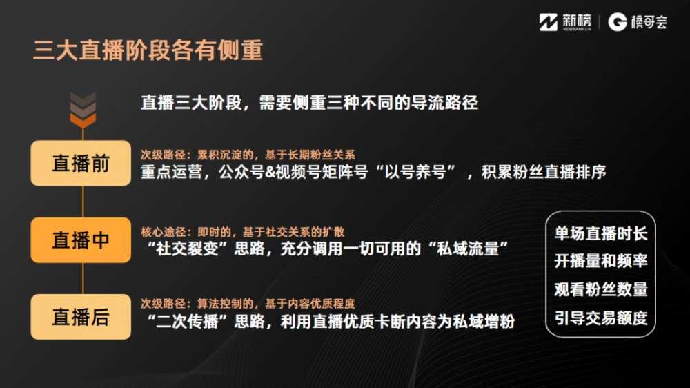 <a href='https://www.zhouxiaohui.cn'><a href='https://www.zhouxiaohui.cn/duanshipin/'>视频号</a></a>一场直播流水过千万是怎么做到的?-第8张图片-周小辉博客
