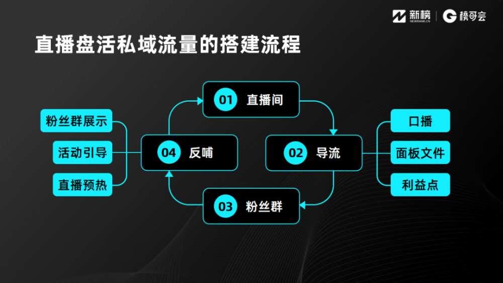 <a href='https://www.zhouxiaohui.cn'><a href='https://www.zhouxiaohui.cn/duanshipin/'>视频号</a></a>一场直播流水过千万是怎么做到的?-第9张图片-周小辉博客