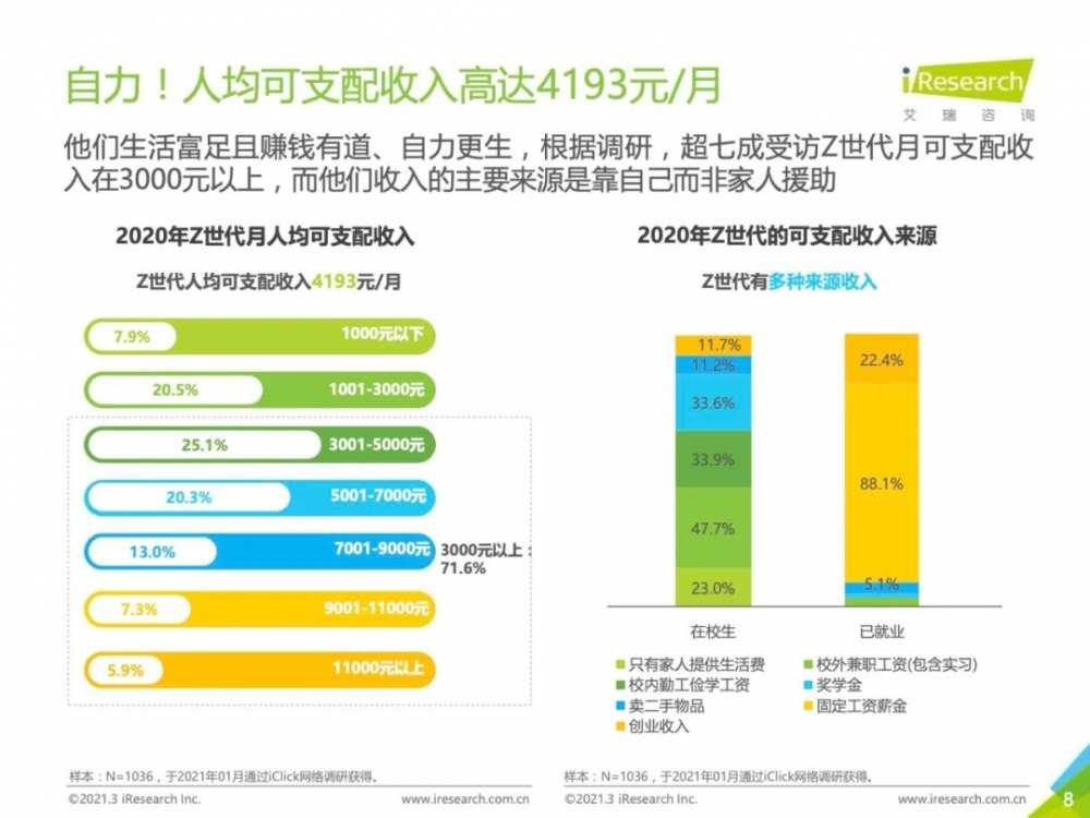 艾瑞Z世代报告:快手23岁以下美妆消费人群增幅81.5%!-第7张图片-周小辉博客