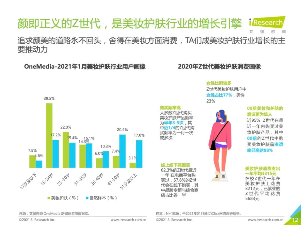艾瑞Z世代报告:快手23岁以下美妆消费人群增幅81.5%!-第8张图片-周小辉博客