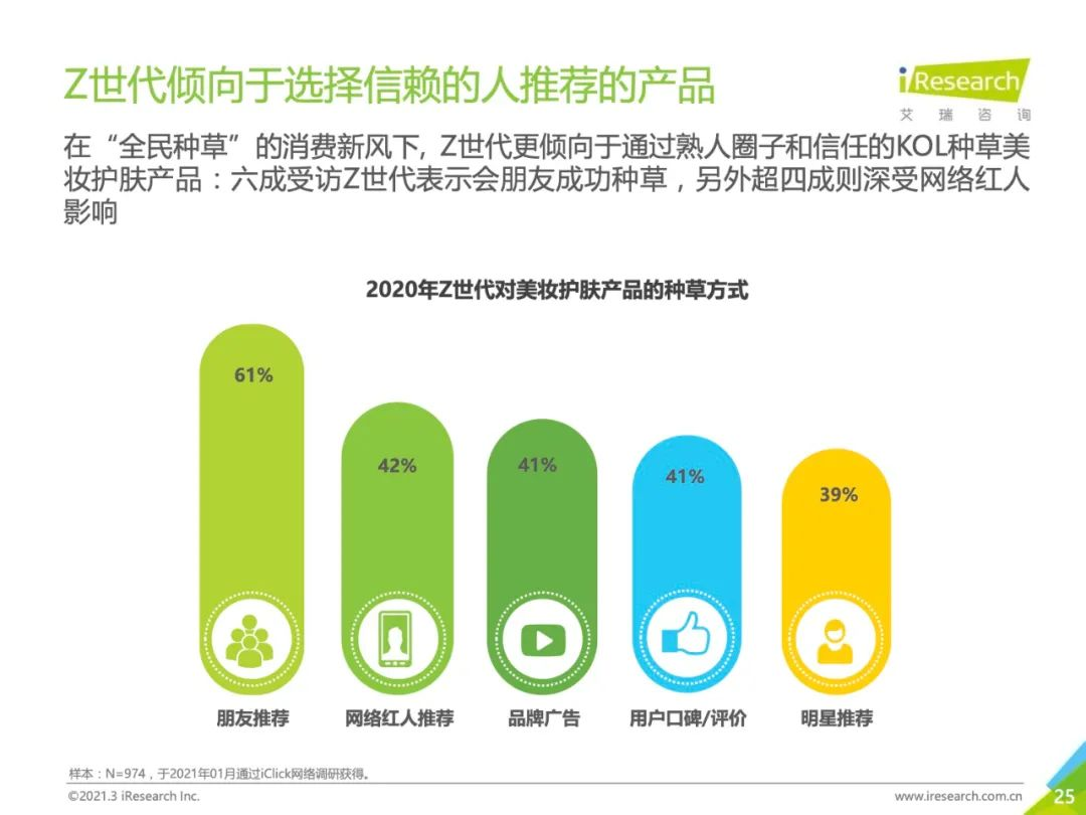 艾瑞Z世代报告:快手23岁以下美妆消费人群增幅81.5%!-第9张图片-周小辉博客