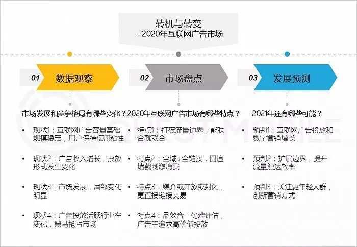 互联网广告新变局|效果广告占比破65%,<a href='https://www.zhouxiaohui.cn/duanshipin/'>短视频</a>戴上皇冠-第3张图片-周小辉博客