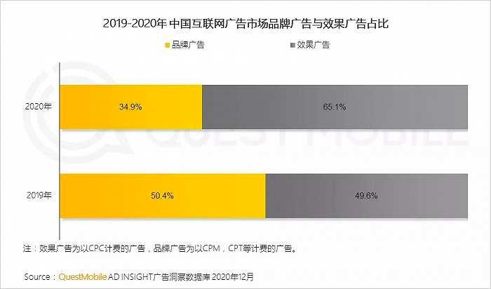 互联网广告新变局|效果广告占比破65%,<a href='https://www.zhouxiaohui.cn/duanshipin/'>短视频</a>戴上皇冠-第5张图片-周小辉博客