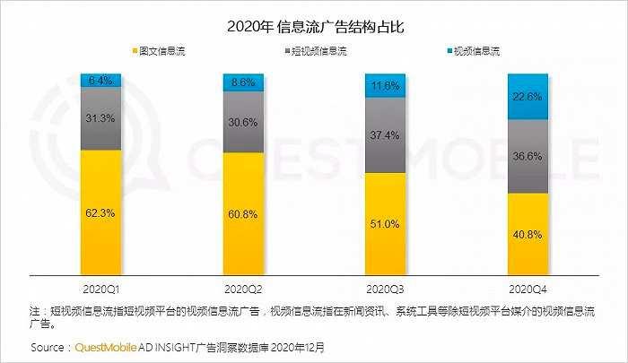 互联网广告新变局|效果广告占比破65%,<a href='https://www.zhouxiaohui.cn/duanshipin/'>短视频</a>戴上皇冠-第11张图片-周小辉博客