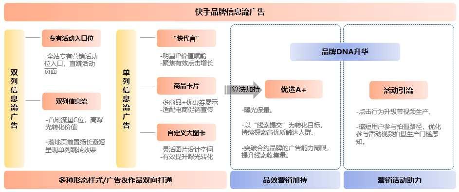 互联网广告新变局|效果广告占比破65%,<a href='https://www.zhouxiaohui.cn/duanshipin/'>短视频</a>戴上皇冠-第12张图片-周小辉博客
