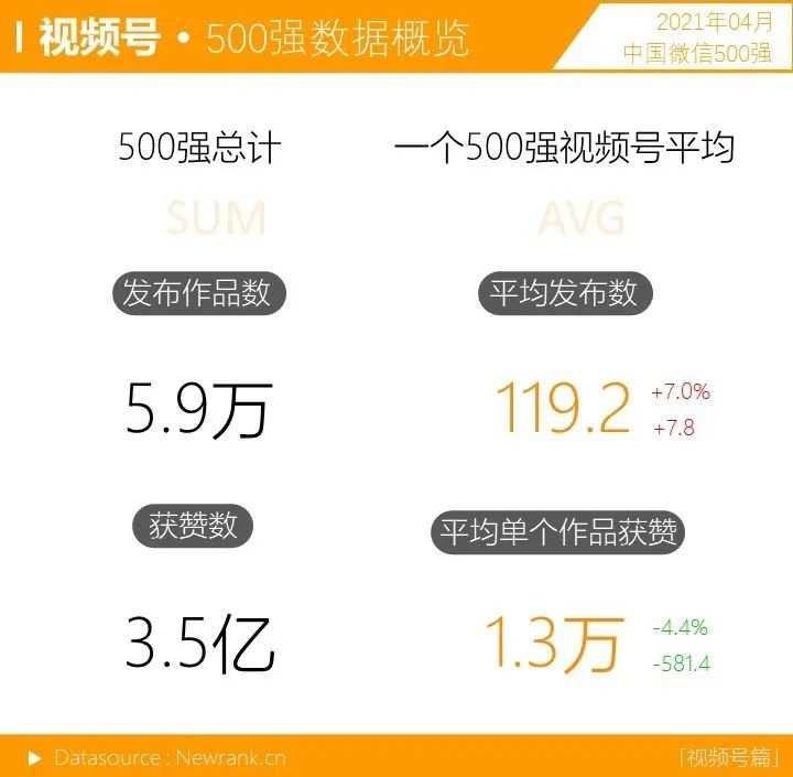 音乐视频号呈上升之势,十强占位近半 | 中国微信500强月报(2021.04)