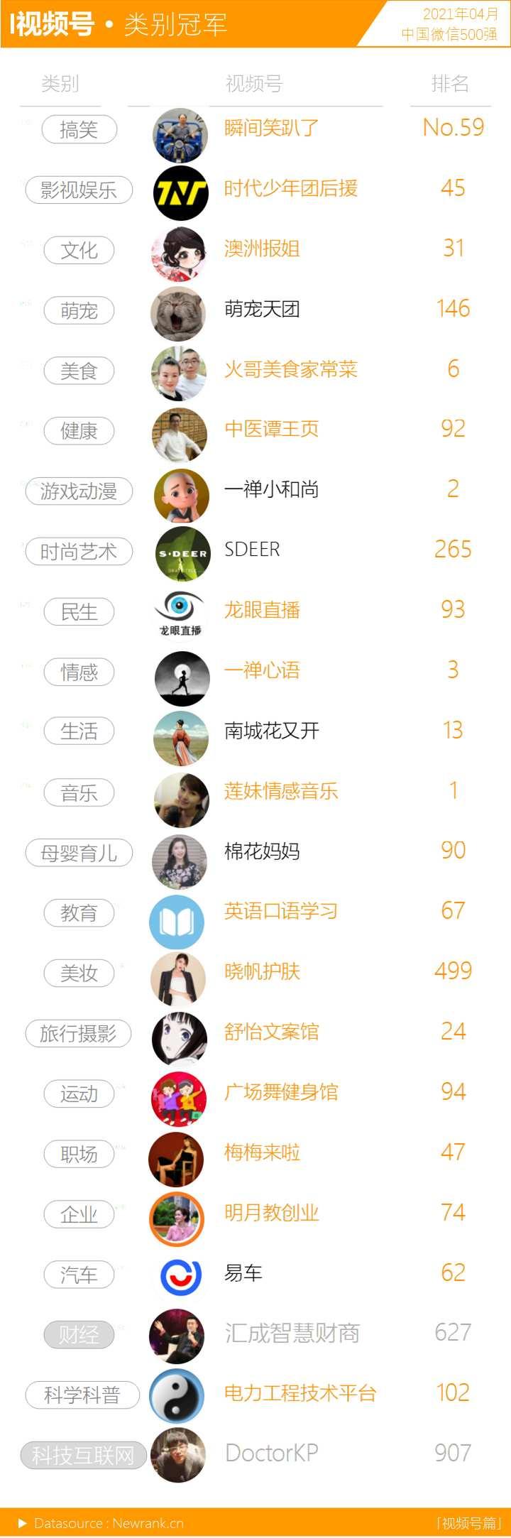 音乐<a href='https://www.zhouxiaohui.cn'><a href='https://www.zhouxiaohui.cn/duanshipin/'>视频号</a></a>呈上升之势,十强占位近半   中国微信500强月报(2021.04)-第5张图片-周小辉博客