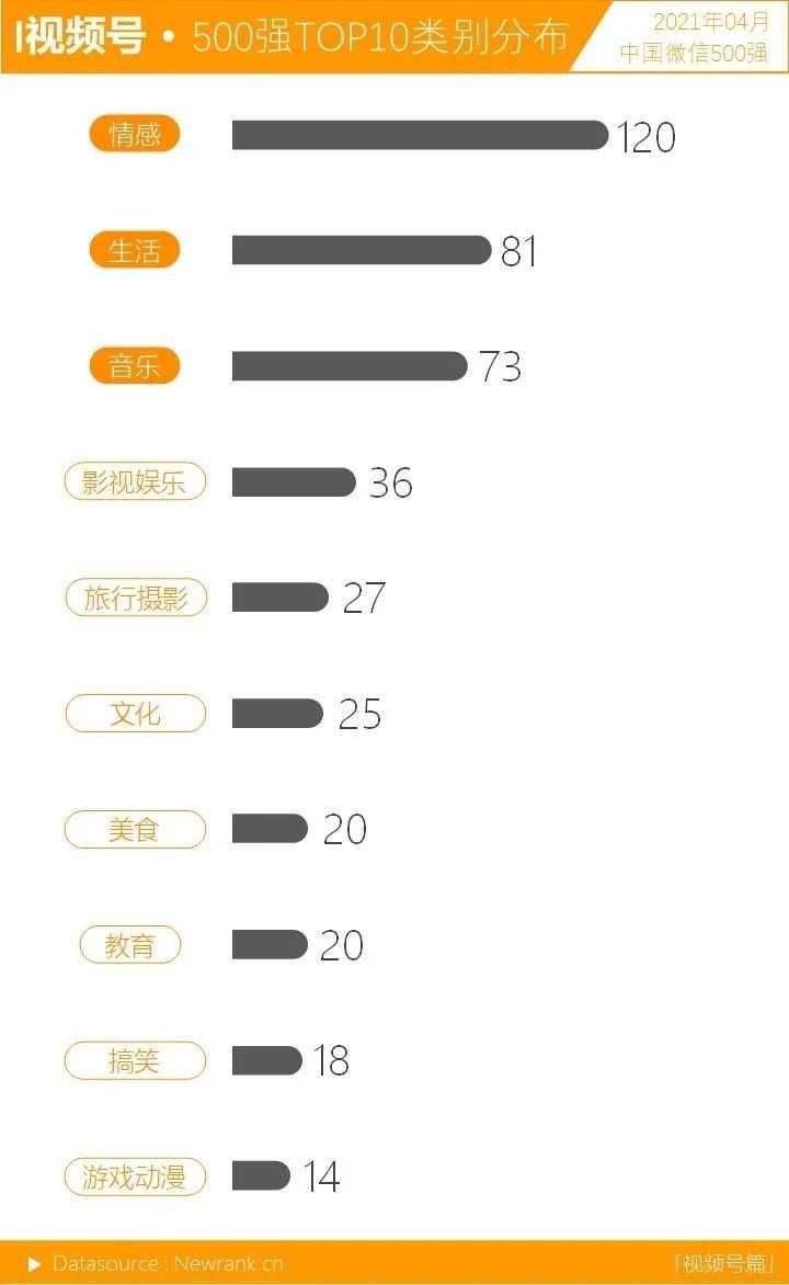 音乐<a href='https://www.zhouxiaohui.cn'><a href='https://www.zhouxiaohui.cn/duanshipin/'>视频号</a></a>呈上升之势,十强占位近半   中国微信500强月报(2021.04)-第6张图片-周小辉博客