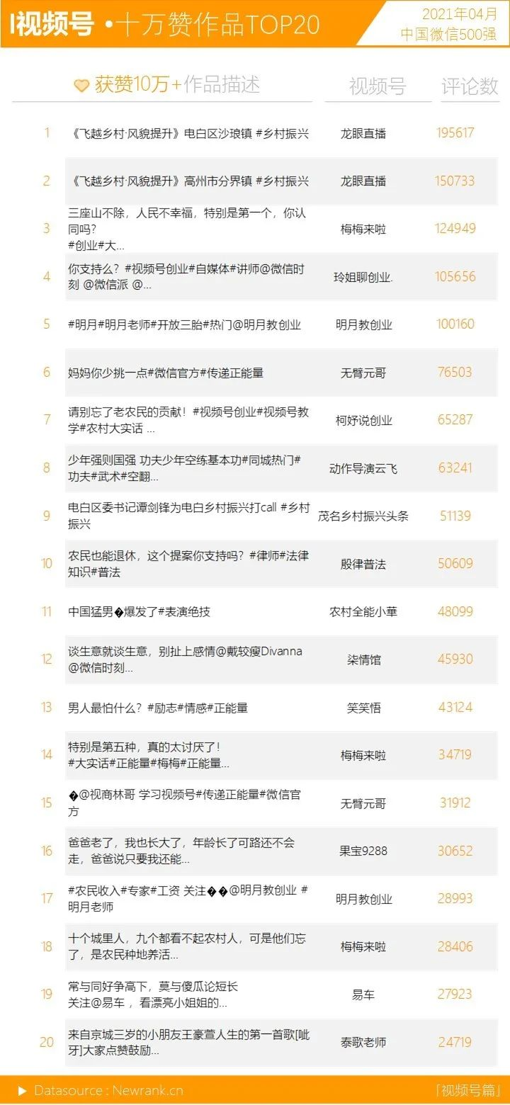 音乐<a href='https://www.zhouxiaohui.cn'><a href='https://www.zhouxiaohui.cn/duanshipin/'>视频号</a></a>呈上升之势,十强占位近半   中国微信500强月报(2021.04)-第7张图片-周小辉博客