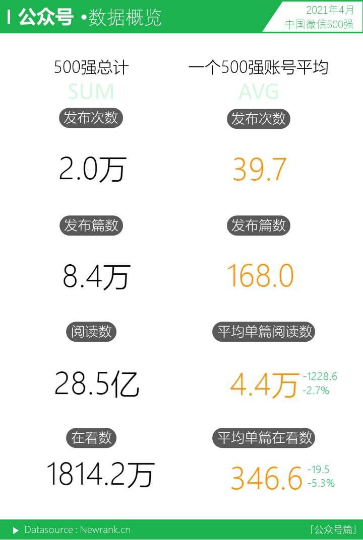 音乐<a href='https://www.zhouxiaohui.cn'><a href='https://www.zhouxiaohui.cn/duanshipin/'>视频号</a></a>呈上升之势,十强占位近半   中国微信500强月报(2021.04)-第8张图片-周小辉博客