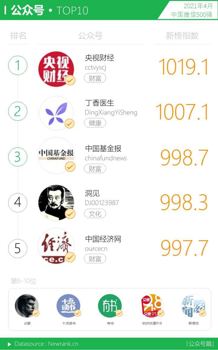音乐<a href='https://www.zhouxiaohui.cn'><a href='https://www.zhouxiaohui.cn/duanshipin/'>视频号</a></a>呈上升之势,十强占位近半   中国微信500强月报(2021.04)-第9张图片-周小辉博客