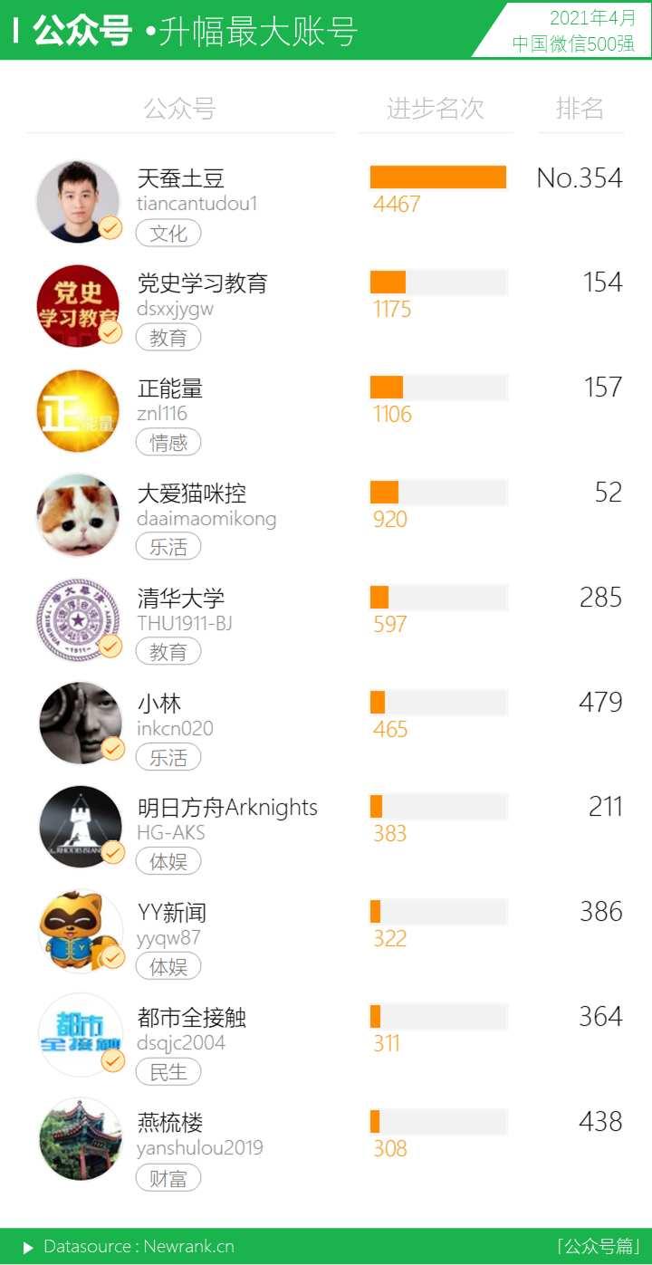 音乐<a href='https://www.zhouxiaohui.cn'><a href='https://www.zhouxiaohui.cn/duanshipin/'>视频号</a></a>呈上升之势,十强占位近半   中国微信500强月报(2021.04)-第11张图片-周小辉博客