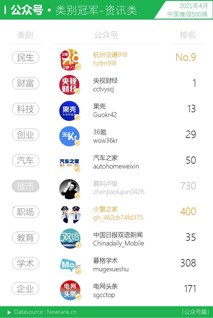 音乐<a href='https://www.zhouxiaohui.cn'><a href='https://www.zhouxiaohui.cn/duanshipin/'>视频号</a></a>呈上升之势,十强占位近半   中国微信500强月报(2021.04)-第13张图片-周小辉博客