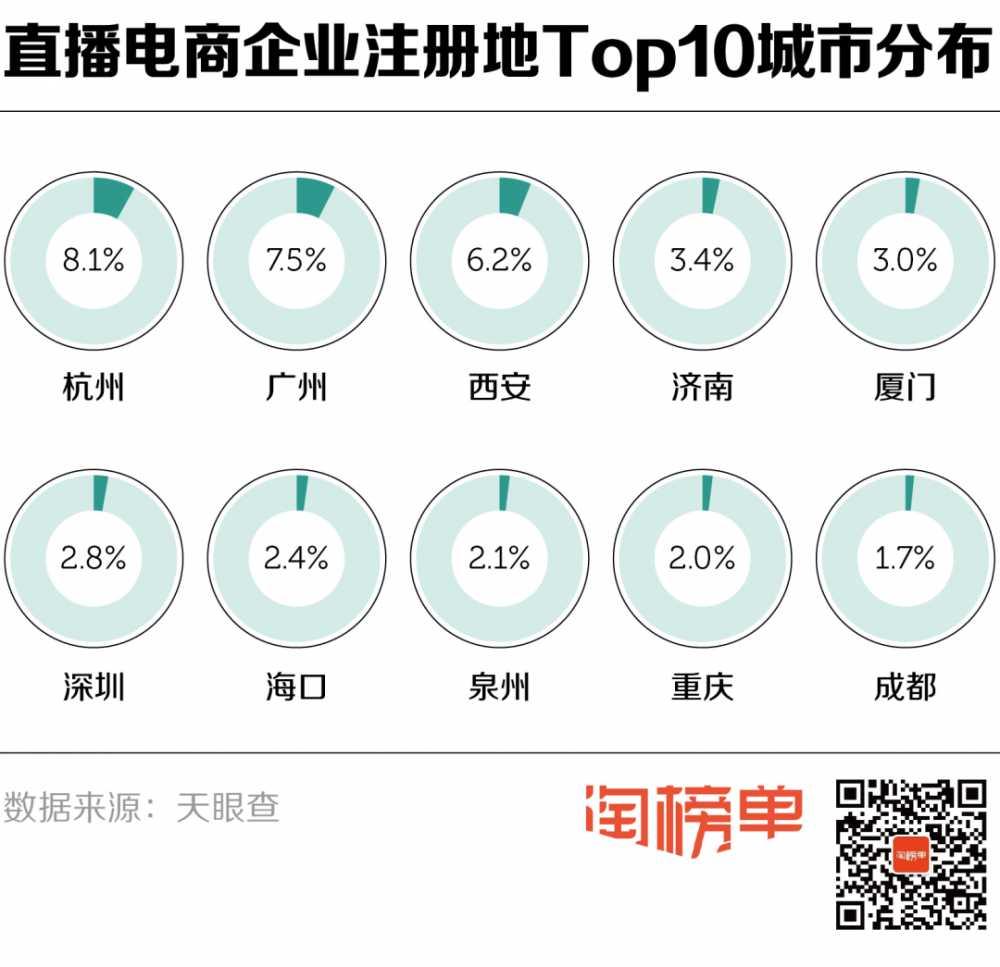半年新注册3万家<a href='https://www.zhouxiaohui.cn/duanshipin/'>直播电商</a>企业,这一类融钱最多!-第2张图片-周小辉博客