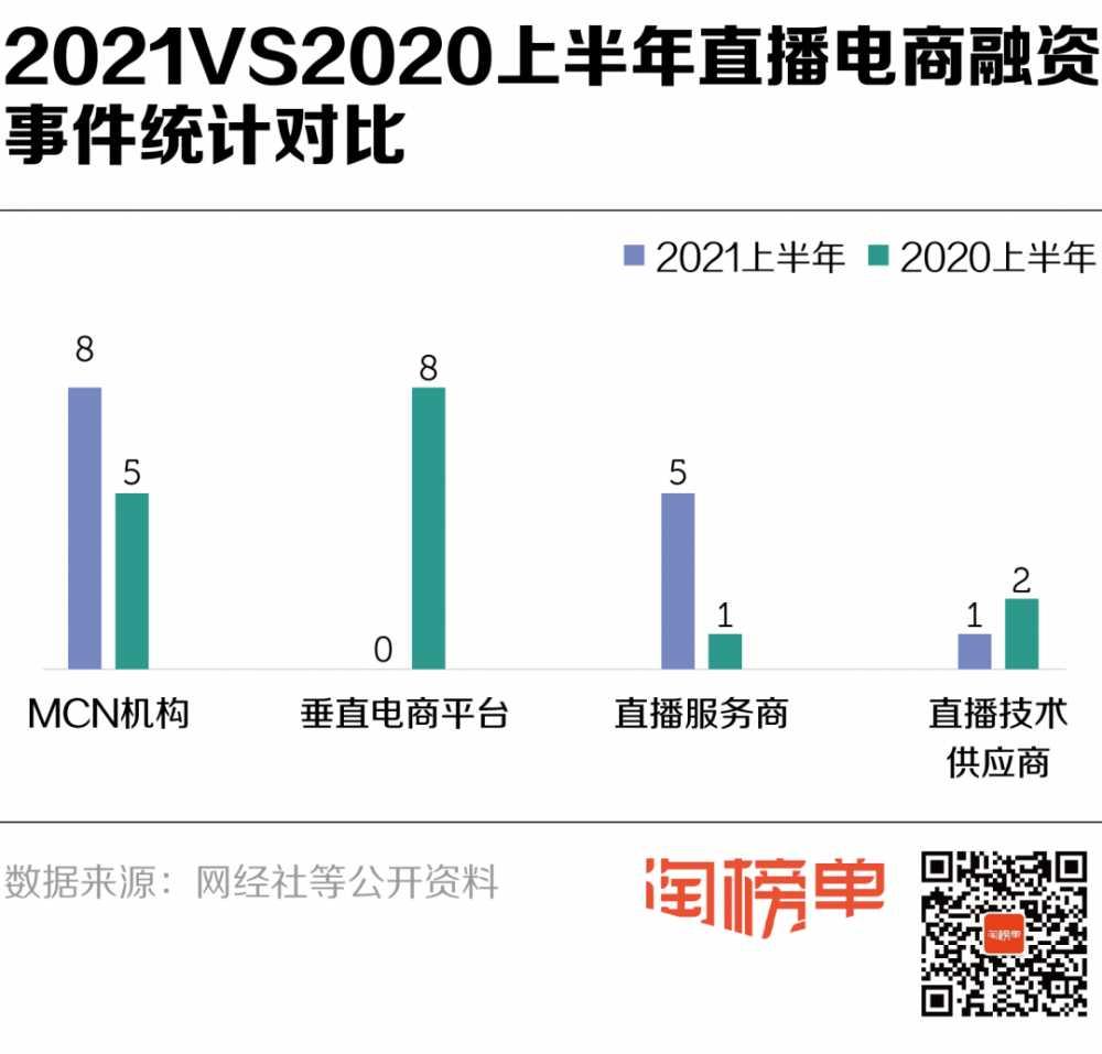 半年新注册3万家<a href='https://www.zhouxiaohui.cn/duanshipin/'>直播电商</a>企业,这一类融钱最多!-第3张图片-周小辉博客