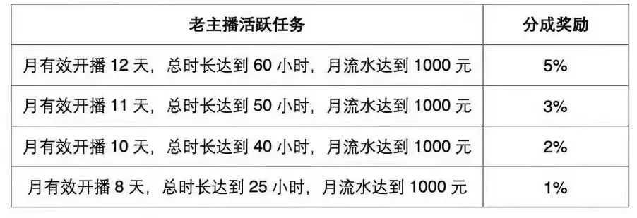 小红书8月1日正式关闭笔记带货;陌陌直播河南公会任务减半;快手发布造风者计划