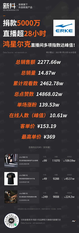 《灾后郑州:当一座都市忽然失去了互联网》刷屏,阅读量548万-第1张图片-周小辉博客
