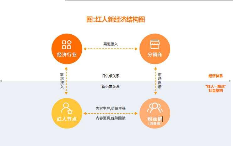 搜狗核心团队并入腾讯看点;中国红人新经济市场规模超1.3万亿元