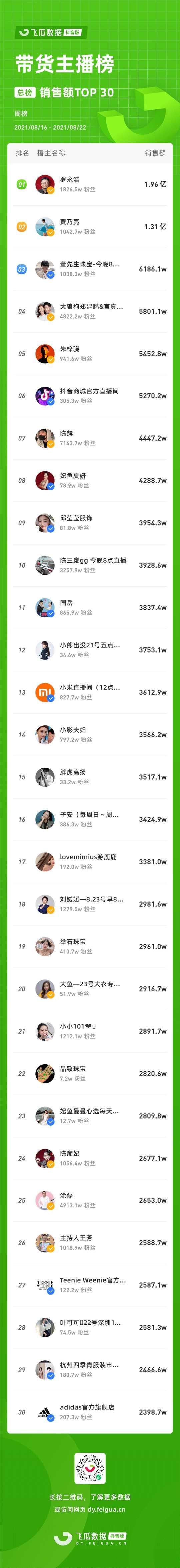 """罗永浩开公益直播,GMV高达1.3亿,""""抖音一哥 """"又火出圈!  一周直播快报"""