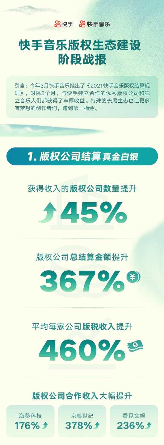 快手音乐公布版权生态建设阶段战报:5个月,音乐人总结算金额提升480%