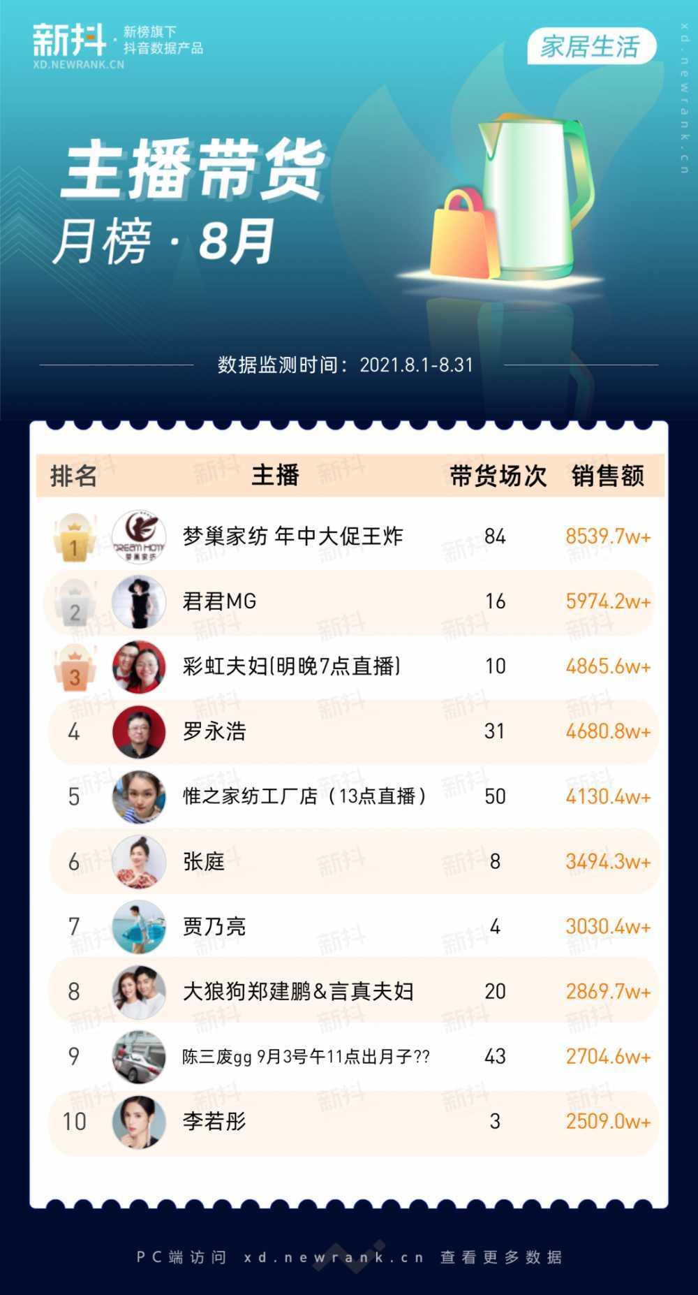带货5亿才能拿到榜单第一,8月月榜风云变幻-第7张图片-乌龟资源网_免费资源搜集分享平台