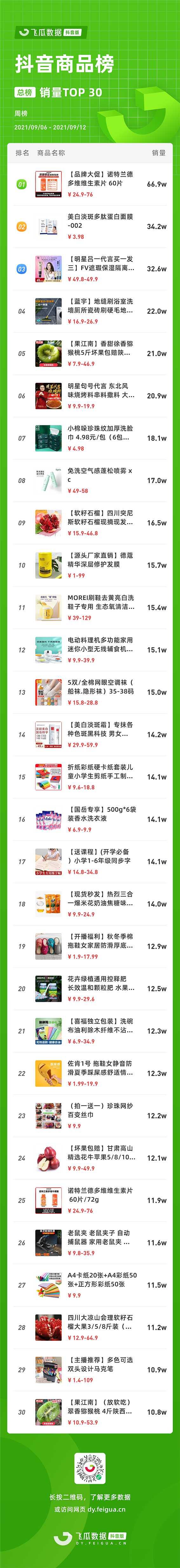 1周卖出66.9w单,它凭什么蝉联抖音商品榜? | 每周热榜-第3张图片-周小辉博客